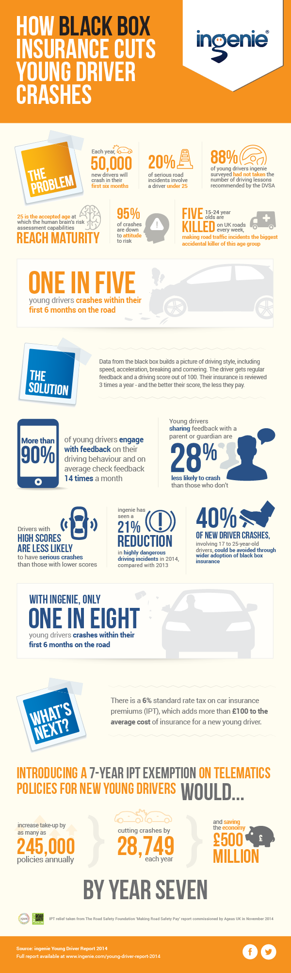 How Blackbox Insurance Cuts Young Driver Crashes #infographic