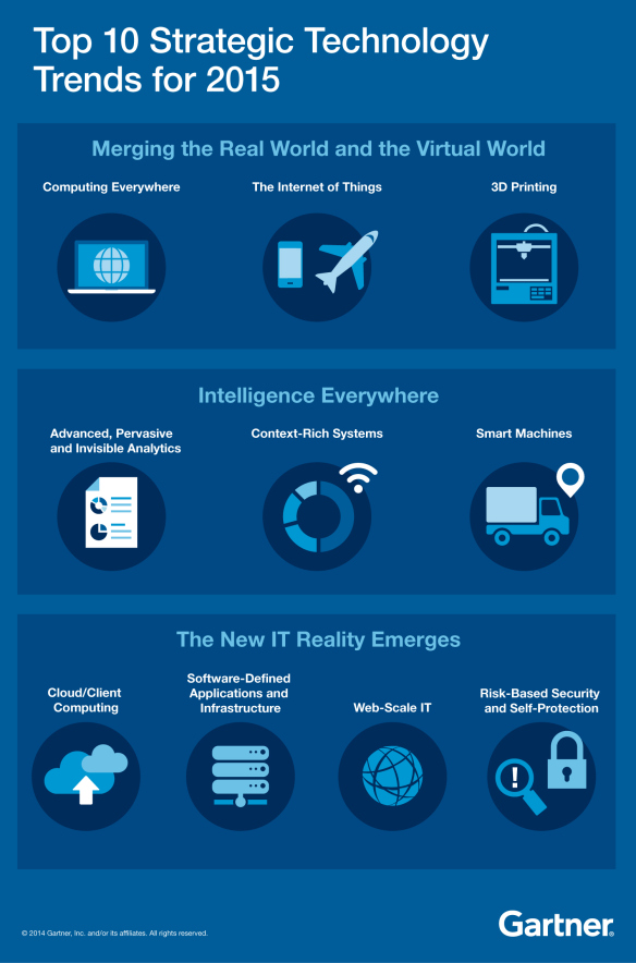 Top 10 Strategic Technology Trends for 2015 #infographic